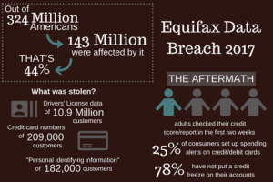 Equifax and Security Breaches: Here's What You Should Know