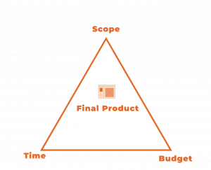 Graphic illustrating how project constraints influence the final product.