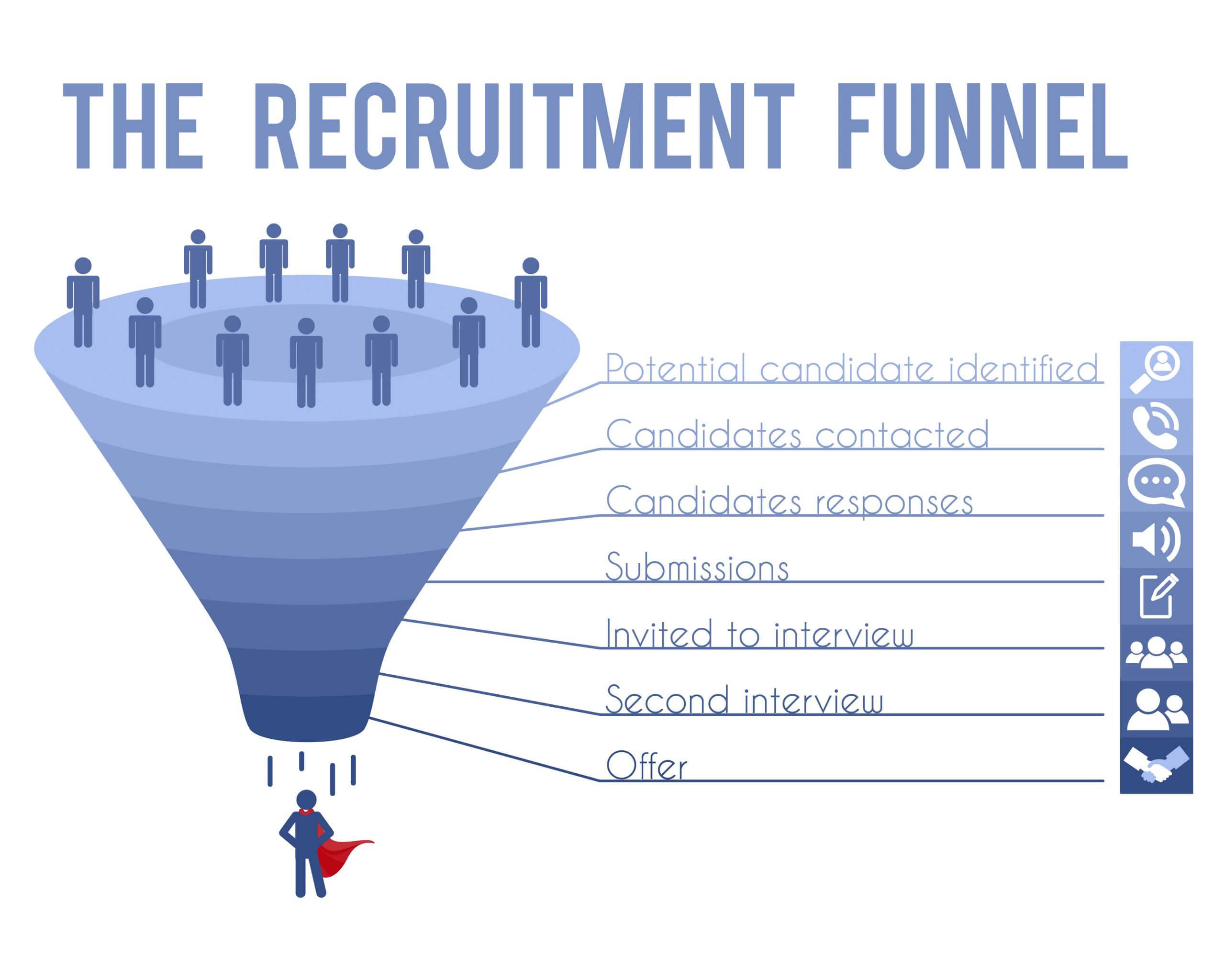 recruitment career funnel graphic